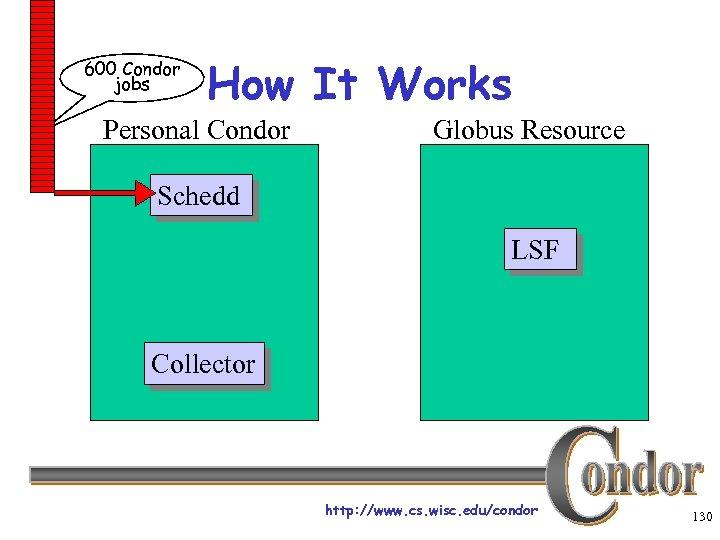 600 Condor jobs How It Works Personal Condor Globus Resource Schedd LSF Collector http: