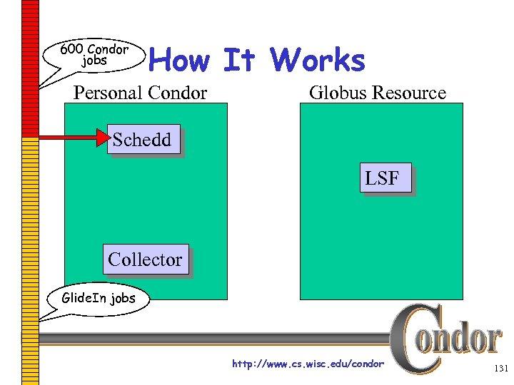 600 Condor jobs How It Works Personal Condor Globus Resource Schedd LSF Collector Glide.