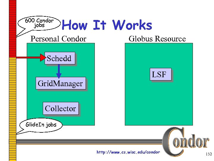 600 Condor jobs How It Works Personal Condor Globus Resource Schedd Grid. Manager LSF