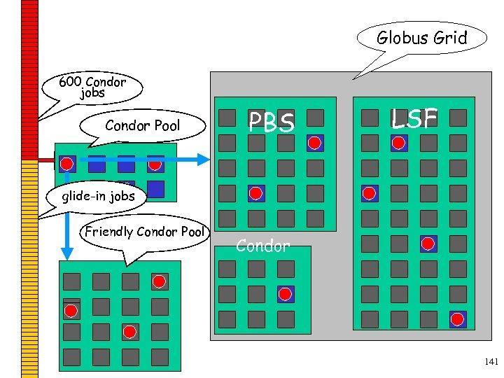 Globus Grid 600 Condor jobs personal your Condor Pool workstation Condor PBS LSF glide-in