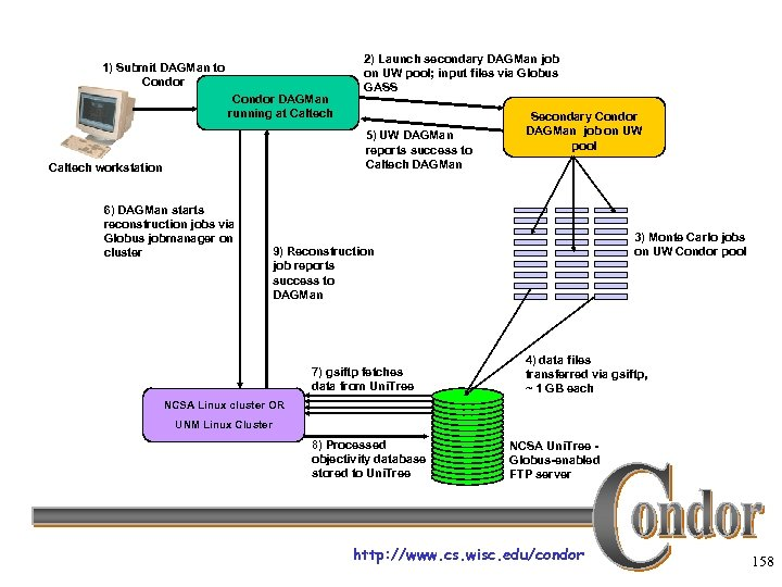 1) Submit DAGMan to Condor DAGMan running at Caltech 2) Launch secondary DAGMan job