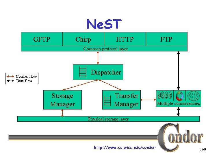 Ne. ST GFTP Chirp HTTP FTP Common protocol layer Dispatcher Control flow Data flow