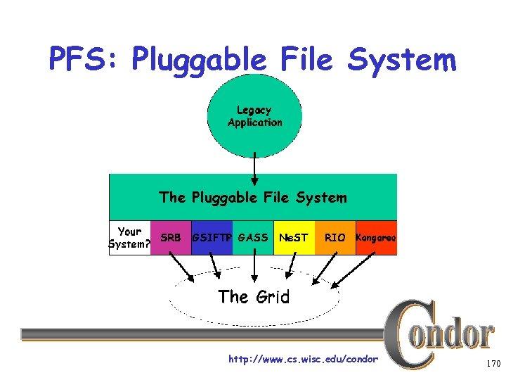 PFS: Pluggable File System http: //www. cs. wisc. edu/condor 170