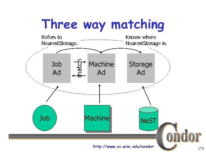 Three way matching Job Ad Job match Refers to Nearest. Storage. Knows where Nearest.