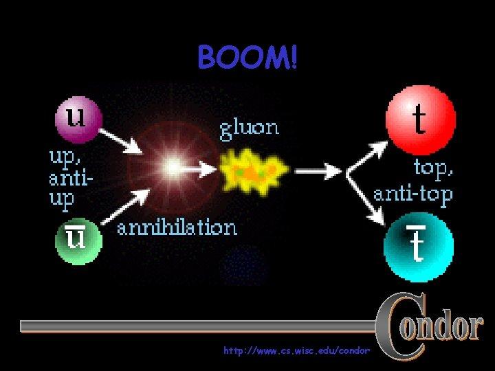 BOOM! http: //www. cs. wisc. edu/condor 176