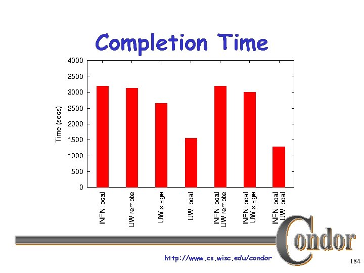 Completion Time http: //www. cs. wisc. edu/condor 184