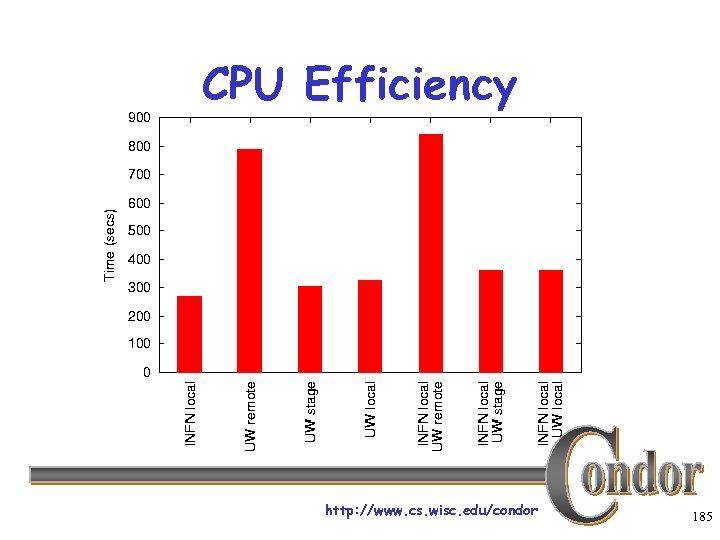 CPU Efficiency http: //www. cs. wisc. edu/condor 185