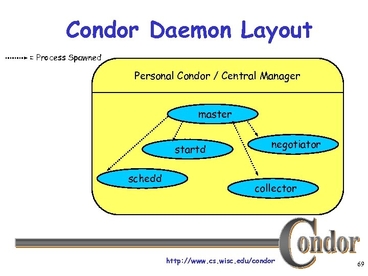 Condor Daemon Layout = Process Spawned Personal Condor / Central Manager master startd schedd