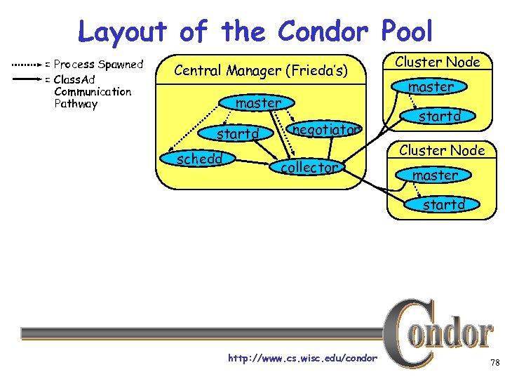 Layout of the Condor Pool = Process Spawned = Class. Ad Communication Pathway Central