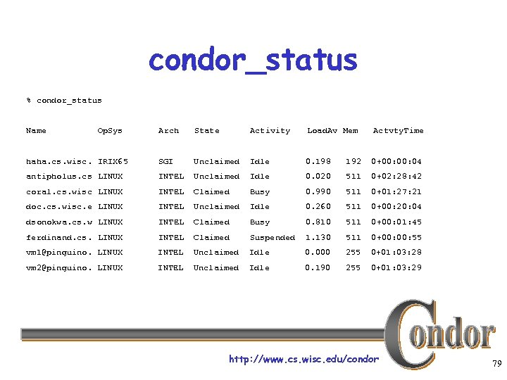 condor_status % condor_status Name Op. Sys Arch State Activity Load. Av Mem Actvty. Time