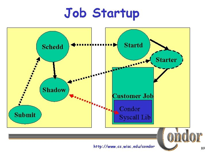 Job Startup Schedd Starter Shadow Submit Customer Job Condor Syscall Lib http: //www. cs.