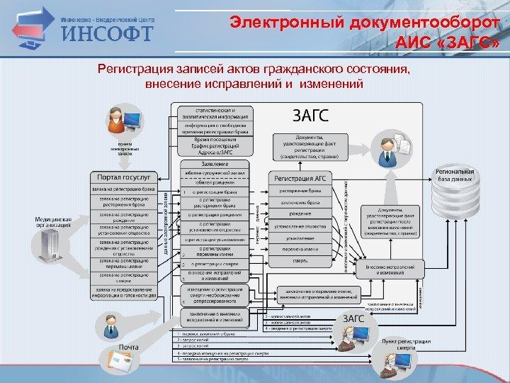 Электронный документооборот АИС «ЗАГС» Регистрация записей актов гражданского состояния, внесение исправлений и изменений