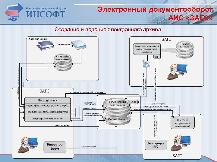 Электронный документооборот АИС «ЗАГС» Создание и ведение электронного архива