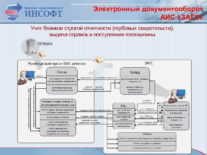 Электронный документооборот АИС «ЗАГС» Учет бланков строгой отчетности (гербовых свидетельств), выдача справок и поступления