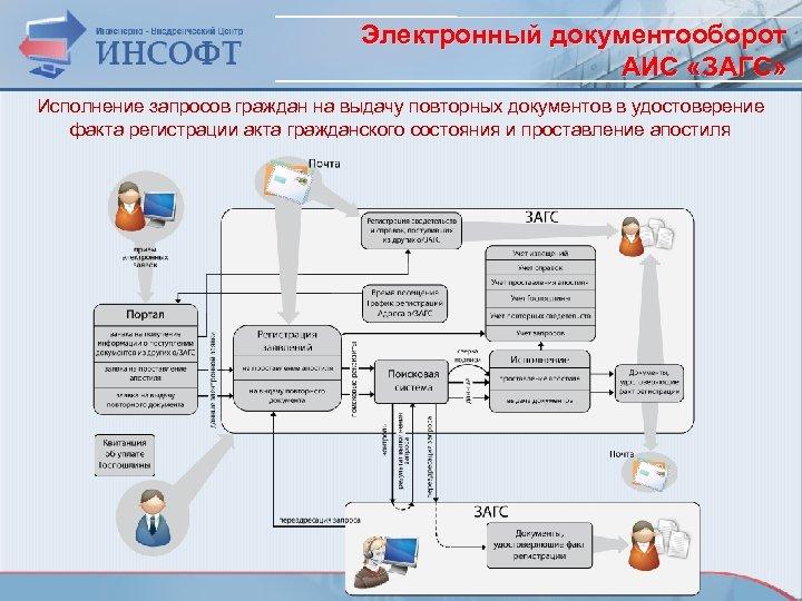 Электронный документооборот АИС «ЗАГС» Исполнение запросов граждан на выдачу повторных документов в удостоверение факта