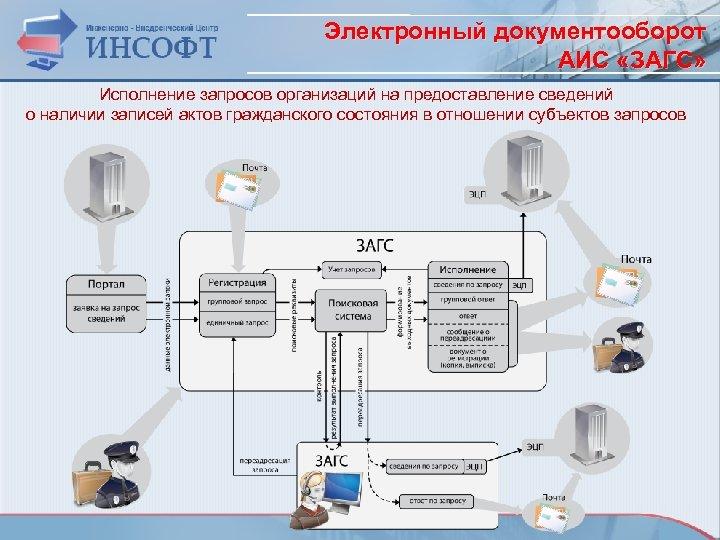 Электронный документооборот АИС «ЗАГС» Исполнение запросов организаций на предоставление сведений о наличии записей актов