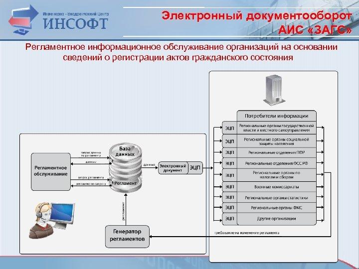 Электронный документооборот АИС «ЗАГС» Регламентное информационное обслуживание организаций на основании сведений о регистрации актов
