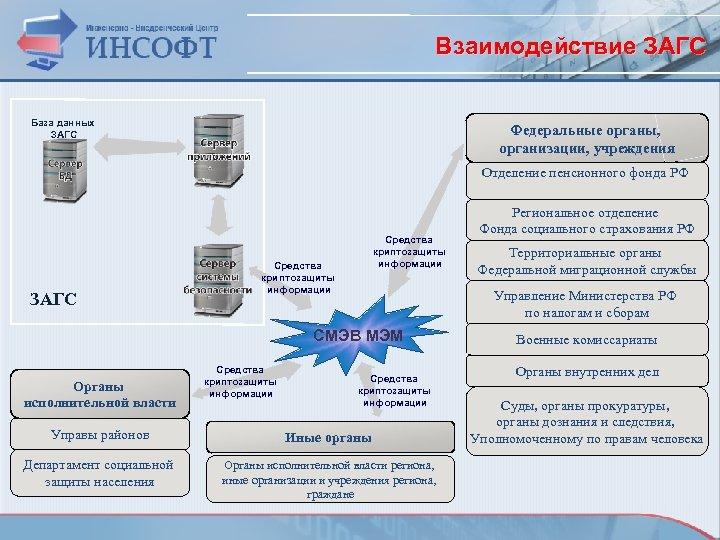 Взаимодействие ЗАГС База данных ЗАГС Федеральные органы, организации, учреждения Отделение пенсионного фонда РФ ЗАГС