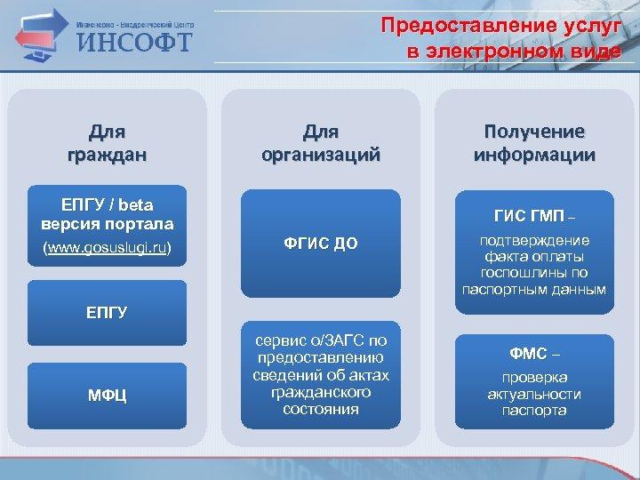 Предоставление услуг в электронном виде Для граждан Для организаций ЕПГУ / beta версия портала