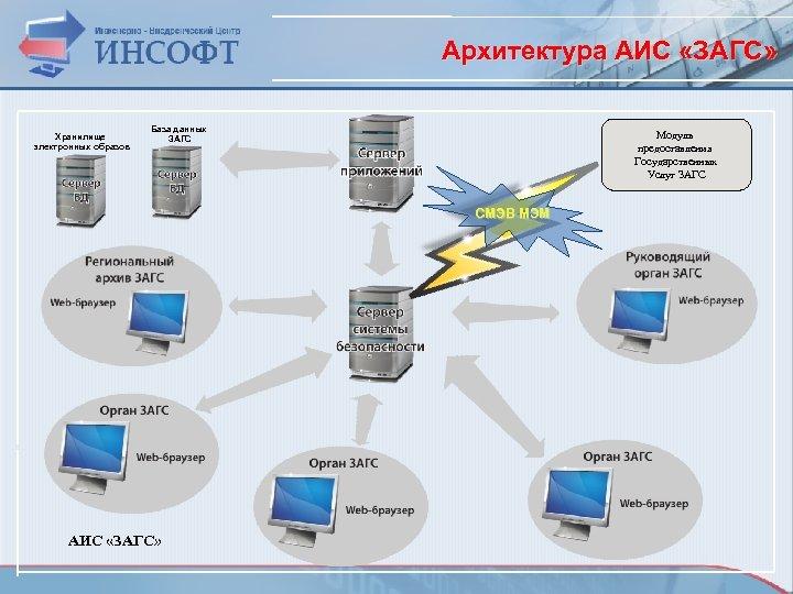 Архитектура АИС «ЗАГС» Хранилище электронных образов База данных ЗАГС Модуль предоставления Государственных Услуг ЗАГС