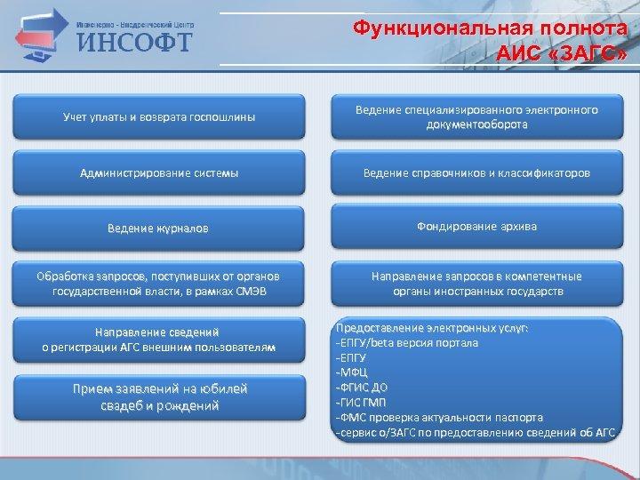 Функциональная полнота АИС «ЗАГС» Учет уплаты и возврата госпошлины Ведение специализированного электронного документооборота Администрирование