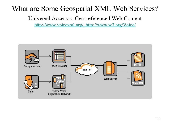 What are Some Geospatial XML Web Services? Universal Access to Geo-referenced Web Content http: