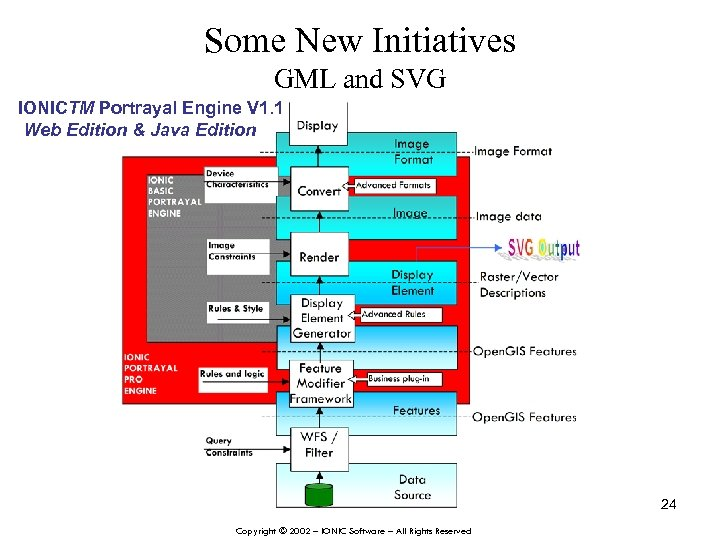 Some New Initiatives GML and SVG IONICTM Portrayal Engine V 1. 1 Web Edition
