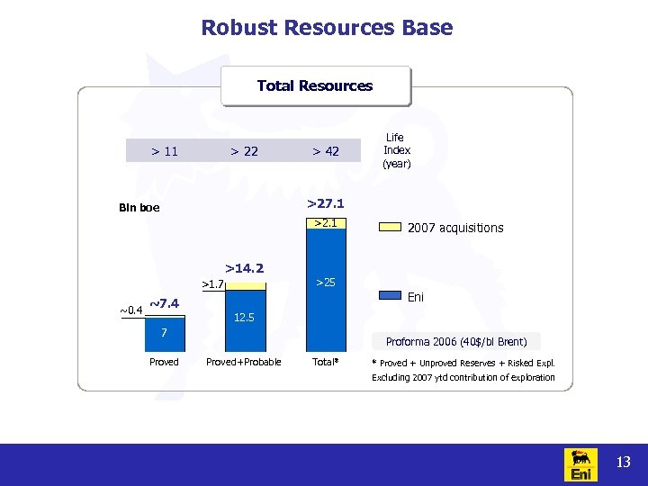 Robust Resources Base Total Resources > 11 > 22 > 42 Life Index (year)