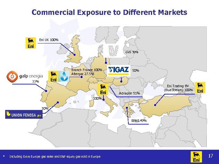 Commercial Exposure to Different Markets Eni UK 100% GVS 50% Branch France 100% Altergaz
