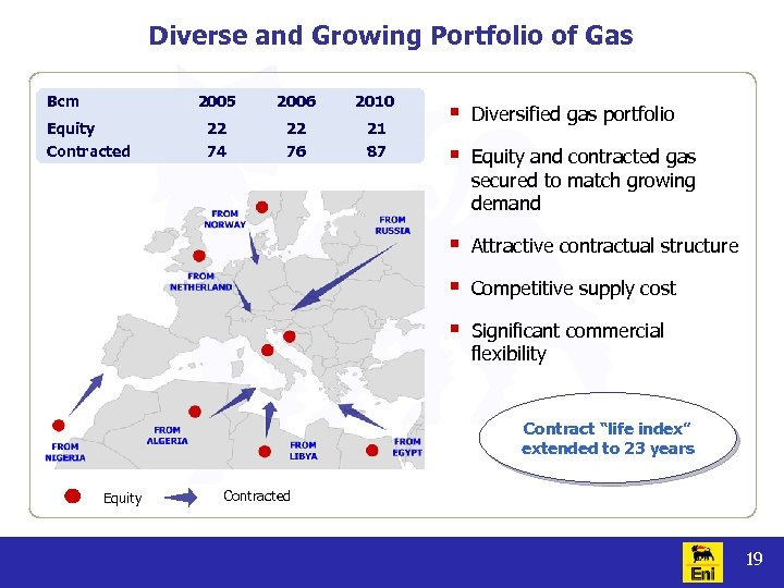 Diverse and Growing Portfolio of Gas Bcm 2005 2006 2010 Equity 22 22 21