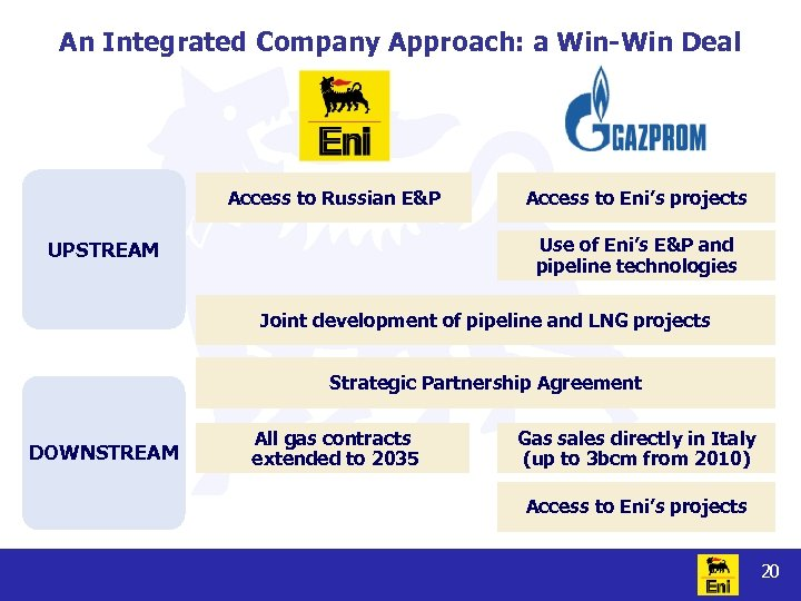 An Integrated Company Approach: a Win-Win Deal Access to Russian E&P Access to Eni's