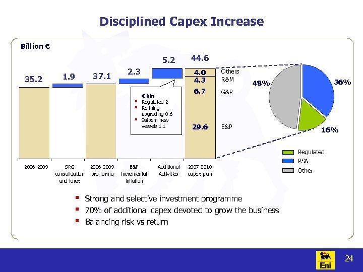 Disciplined Capex Increase Billion € 5. 2 35. 2 1. 9 37. 1 2.