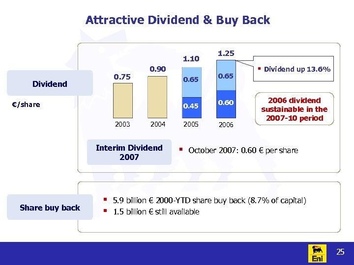 Attractive Dividend & Buy Back 1. 10 0. 90 0. 65 2003 2004 Interim