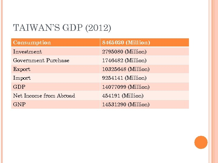 TAIWAN'S GDP (2012) Consumption 8465030 (Million) Investment 2795080 (Million) Government Purchase 1746482 (Million) Export