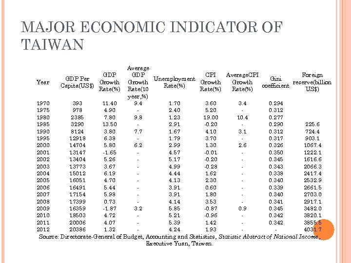 MAJOR ECONOMIC INDICATOR OF TAIWAN Average GDP CPI Average. CPI Foreign GDP Per Unemployment