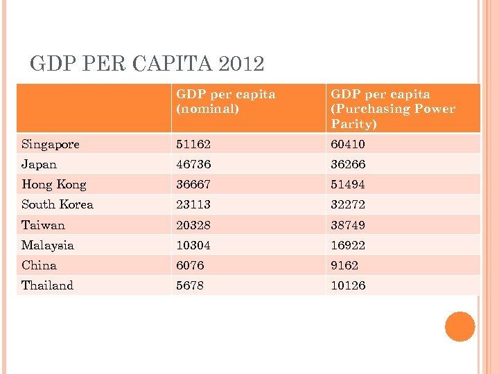 GDP PER CAPITA 2012 GDP per capita (nominal) GDP per capita (Purchasing Power Parity)