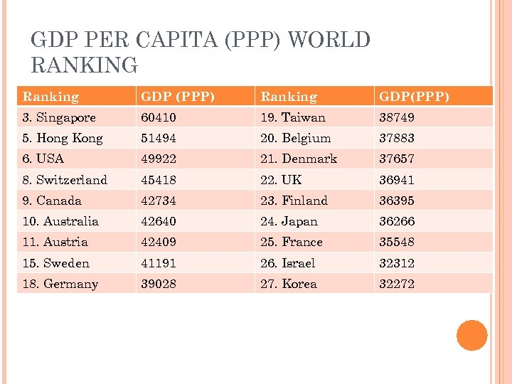 GDP PER CAPITA (PPP) WORLD RANKING Ranking GDP (PPP) Ranking GDP(PPP) 3. Singapore 60410