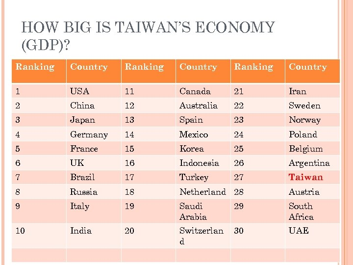 HOW BIG IS TAIWAN'S ECONOMY (GDP)? Ranking Country 1 USA 11 Canada 21 Iran