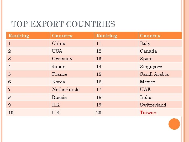 TOP EXPORT COUNTRIES Ranking Country 1 China 11 Italy 2 USA 12 Canada 3
