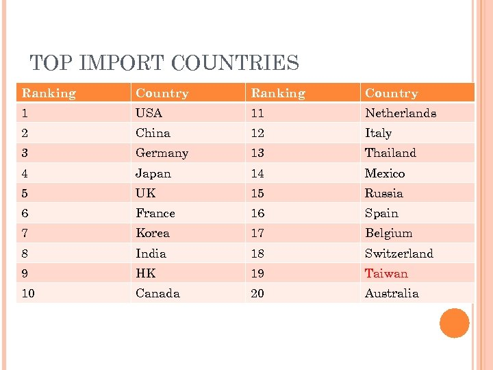 TOP IMPORT COUNTRIES Ranking Country 1 USA 11 Netherlands 2 China 12 Italy 3