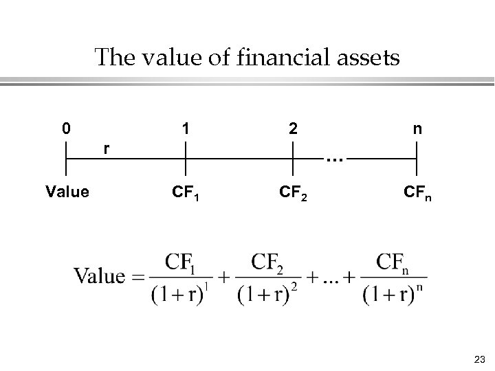 The value of financial assets 0 1 2 r Value n . . .
