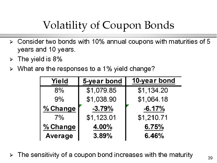 Volatility of Coupon Bonds Ø Consider two bonds with 10% annual coupons with maturities