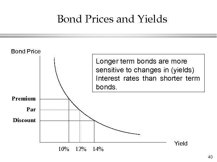 Bond Prices and Yields Bond Price Longer term bonds are more sensitive to changes