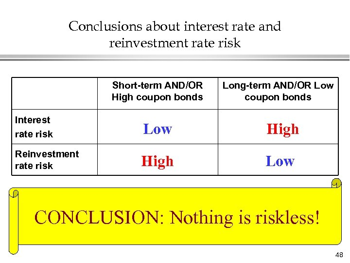 Conclusions about interest rate and reinvestment rate risk Short-term AND/OR High coupon bonds Long-term