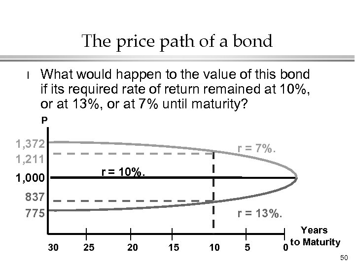 The price path of a bond l What would happen to the value of