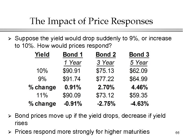 The Impact of Price Responses Ø Suppose the yield would drop suddenly to 9%,