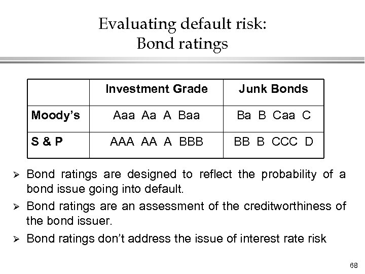 Evaluating default risk: Bond ratings Investment Grade Moody's Ø Ø Aaa Aa A Baa