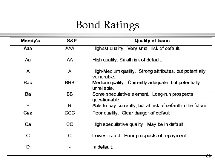 Bond Ratings 69