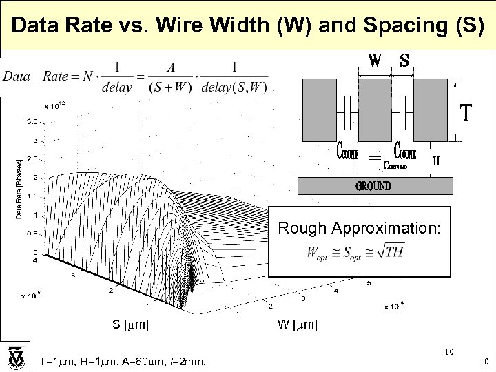 Data Rate vs. Wire Width (W) and Spacing (S) Rough Approximation: S [ m]