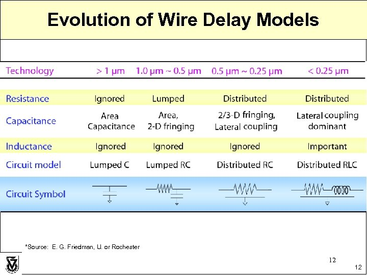 Evolution of Wire Delay Models *Source: E. G. Friedman, U. or Rochester 12 12